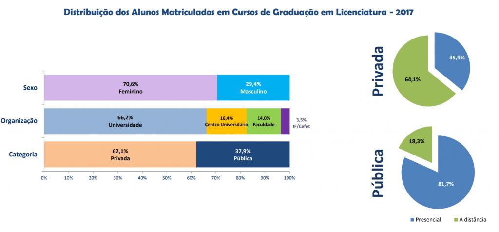 licenciatura dados gerais