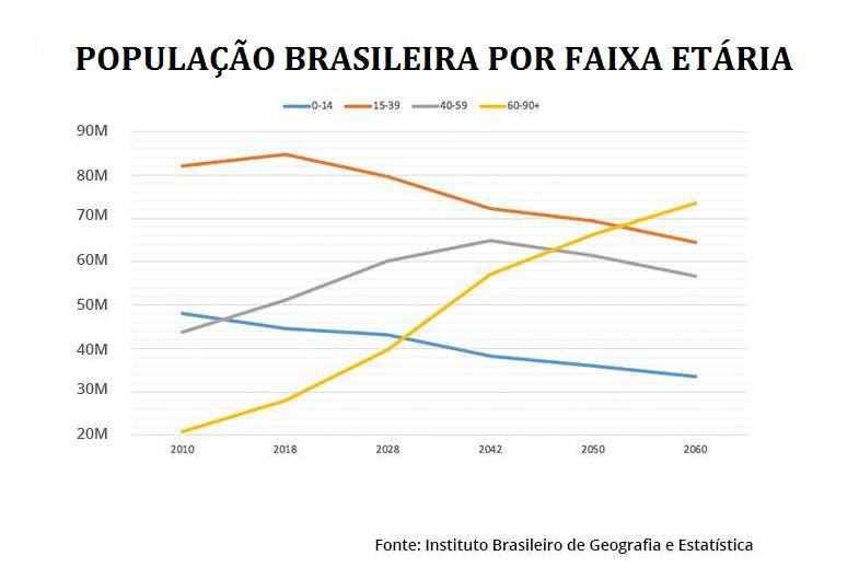 populacao brasil IDOSOS