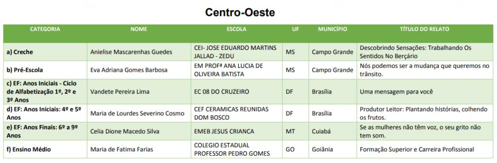 Prêmio Professores do Brasil Centro-Oeste