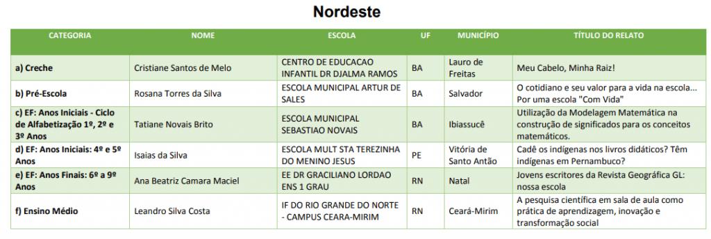 Prêmio Professores do Brasil Nordeste