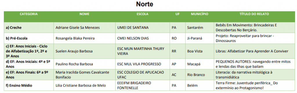 Prêmio Professores do Brasil Norte