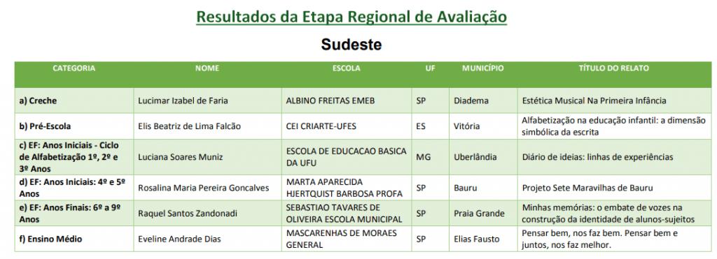 Prêmio Professores do Brasil Sudeste