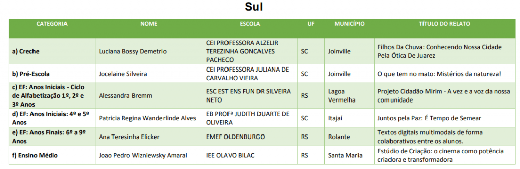 Prêmio Professores do Brasil Sul