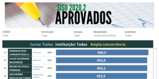 Resultado chamada regular Sisu 2020.2